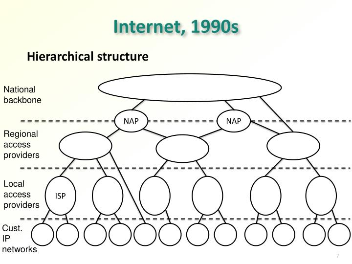 Internet, 1990s