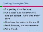 spelling strategies chart