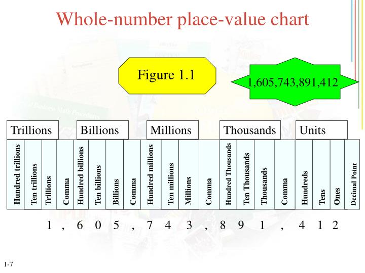 Whole-number place-value chart