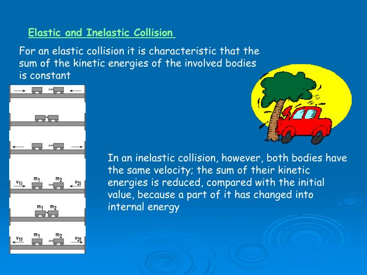 Ppt Elastic And Inelastic Collision Powerpoint Presentation