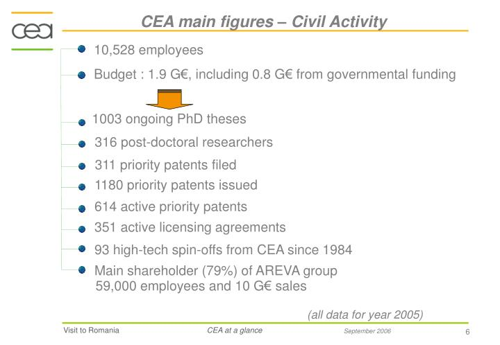 Budget : 1.9 G€, including 0.8 G€ from governmental funding