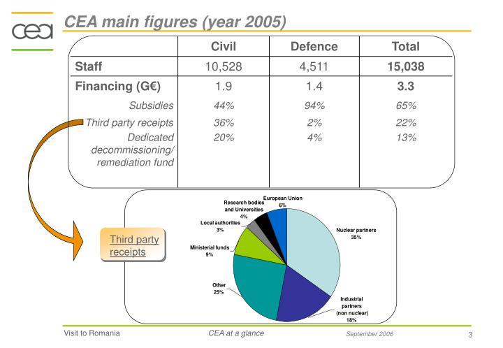 Cea main figures year 2005