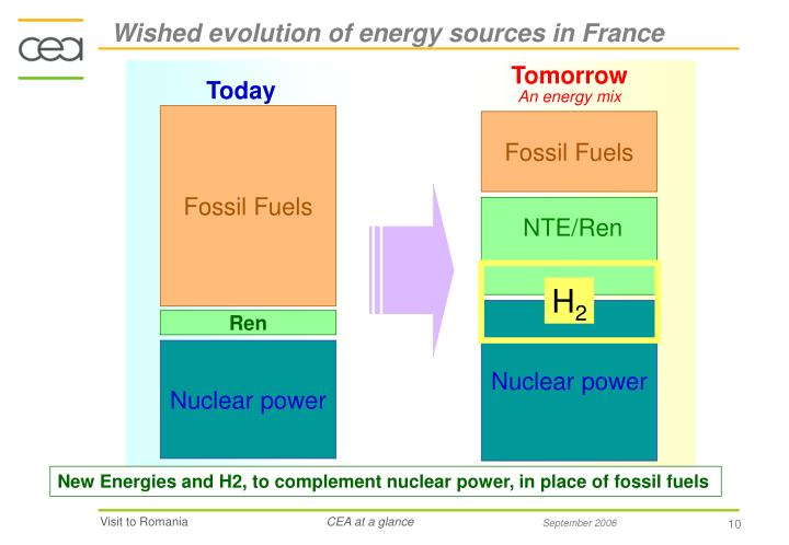Wished evolution of energy sources in France