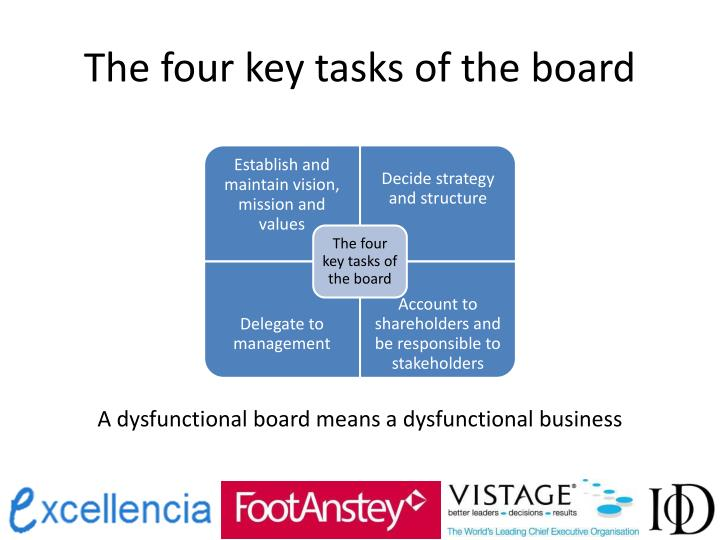 The four key tasks of the board