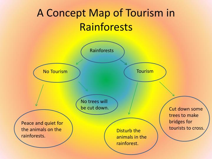 A Concept Map of Tourism in Rainforests