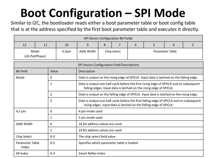 Boot Configuration – SPI Mode