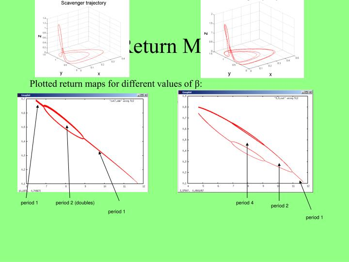 Return Maps