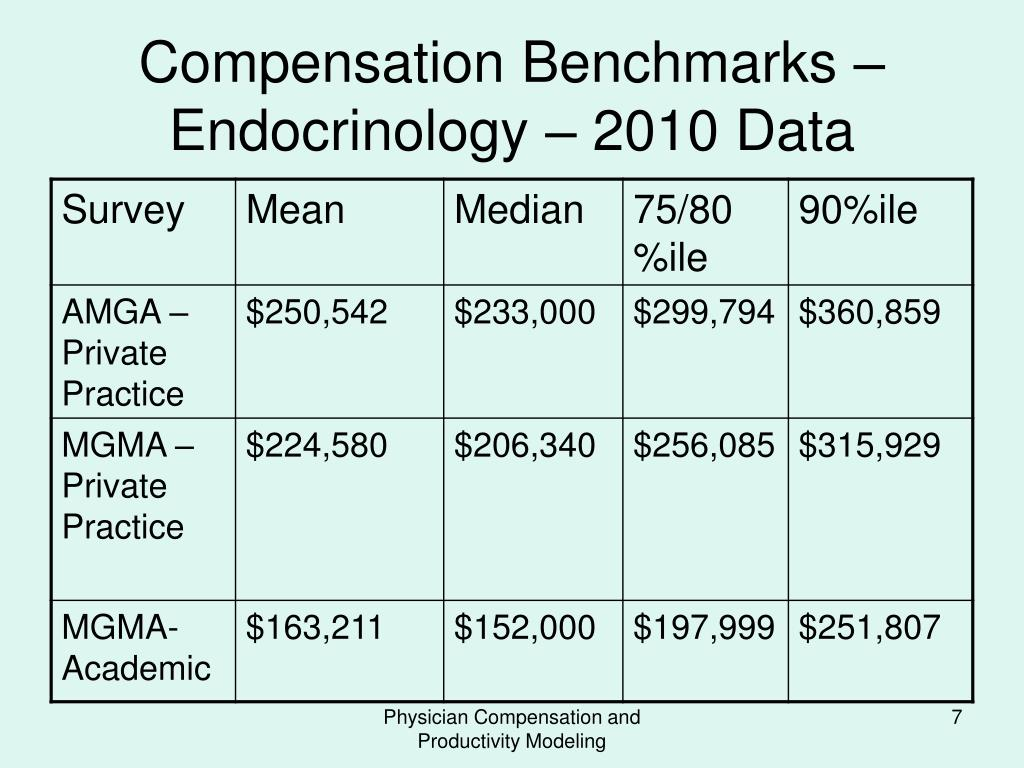 PPT - PHYSICIAN COMPENSATION AND PRODUCTIVITY MODELING