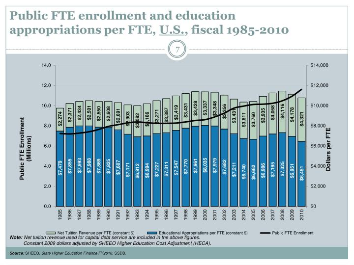 Public FTE enrollment and education appropriations per FTE,