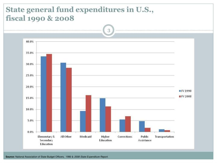 State general fund expenditures in u s fiscal 1990 2008
