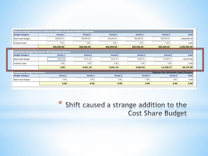Shift caused a strange addition to the Cost Share Budget