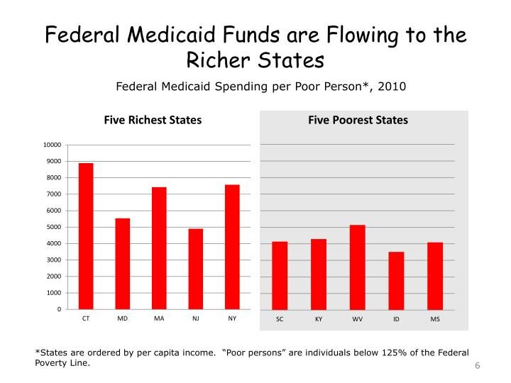 Federal Medicaid Funds are Flowing to the Richer States