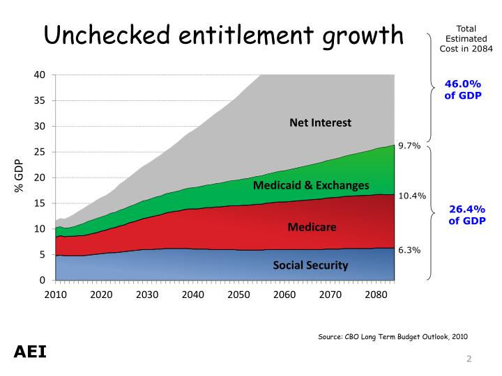 Unchecked entitlement growth