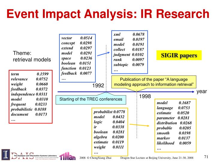 Event Impact Analysis: IR Research