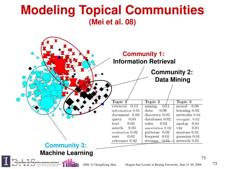 Modeling Topical Communities