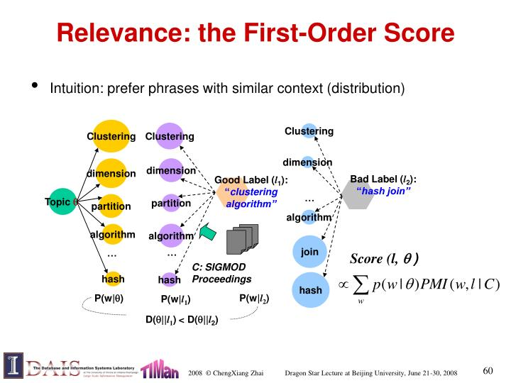 Relevance: the First-Order Score