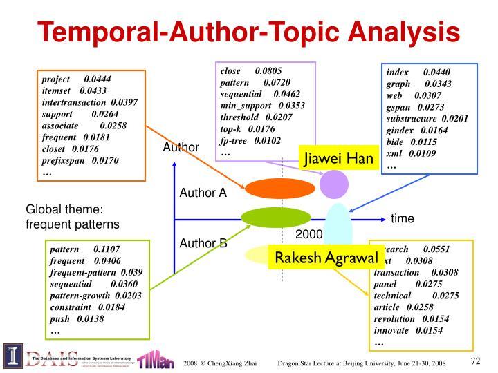 Temporal-Author-Topic Analysis