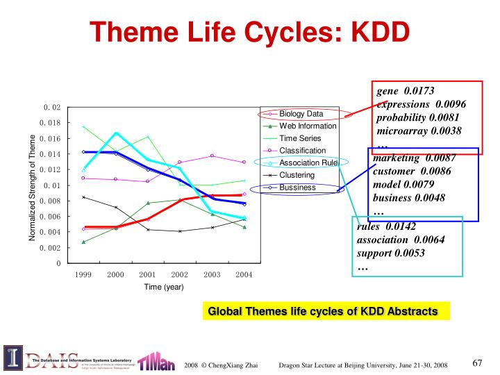 Theme Life Cycles: KDD