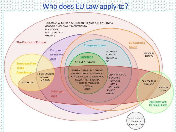 Who does EU Law apply to?