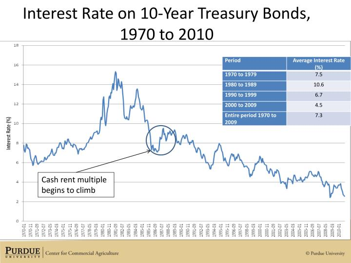 Interest Rate on 10-Year Treasury Bonds, 1970 to 2010