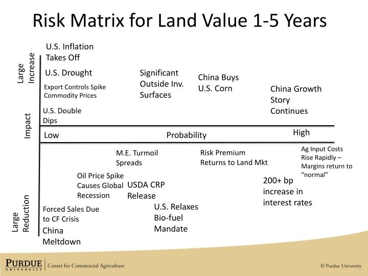 Risk Matrix for Land Value 1-5 Years