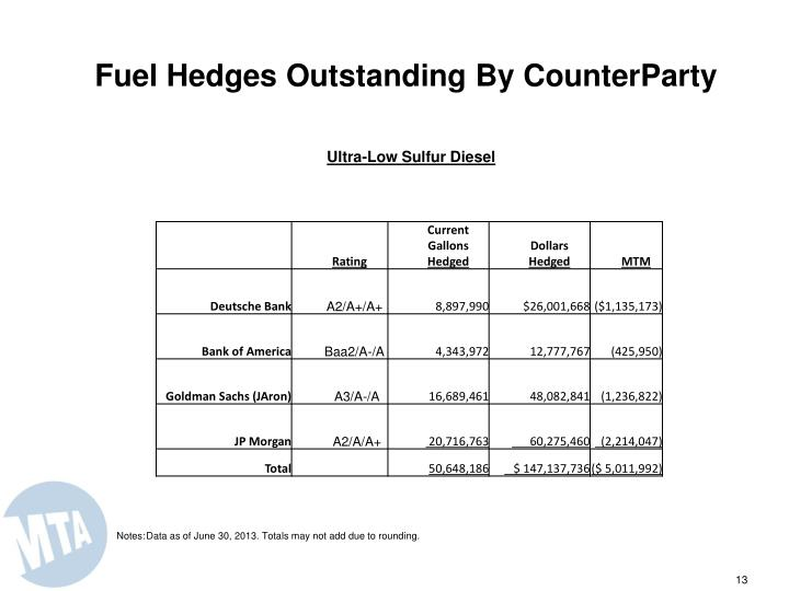 Fuel Hedges Outstanding By CounterParty