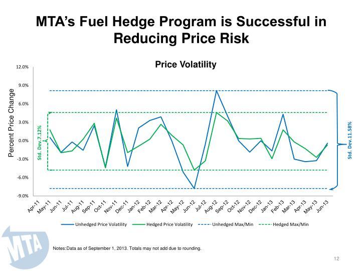 MTA's Fuel Hedge Program is Successful in Reducing Price