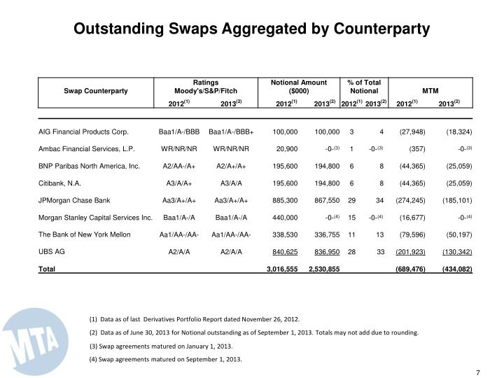 Outstanding Swaps Aggregated by Counterparty