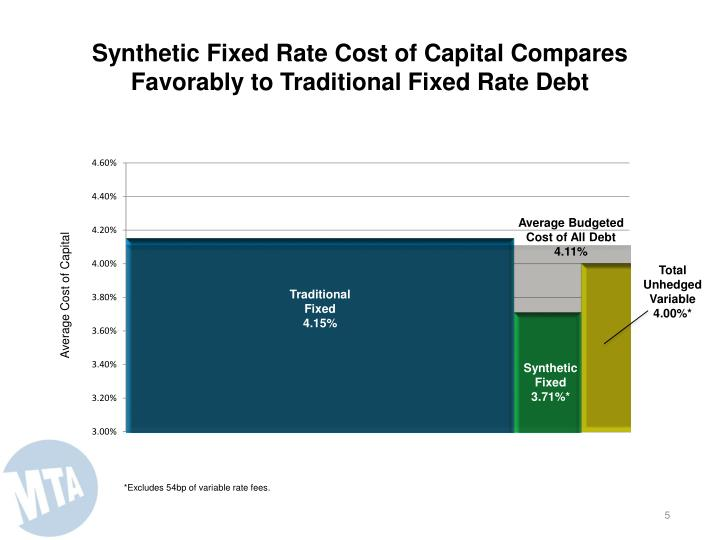 Synthetic Fixed Rate Cost of Capital Compares Favorably to Traditional Fixed Rate Debt