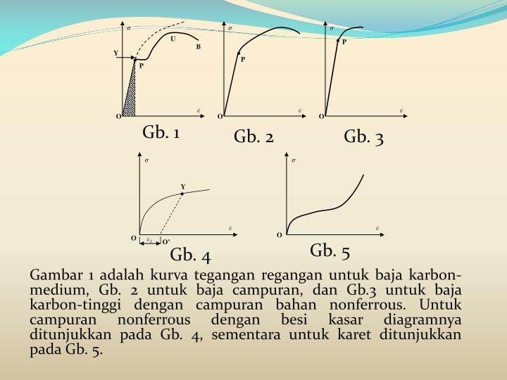 Ppt mekanika bahan tegangan dan regangan powerpoint presentation ccuart Images