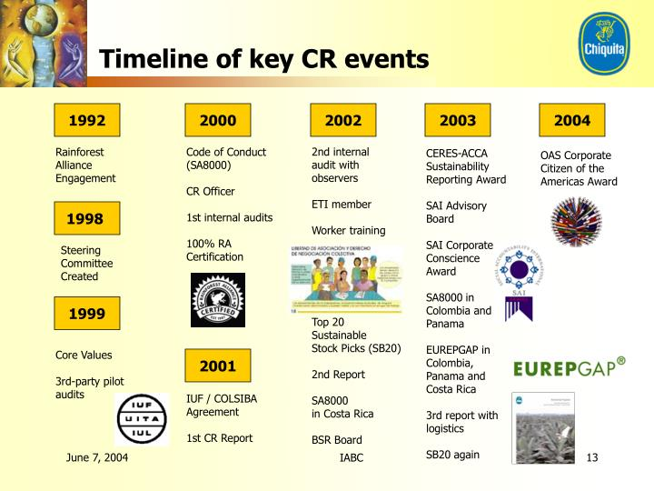 Timeline of key CR events