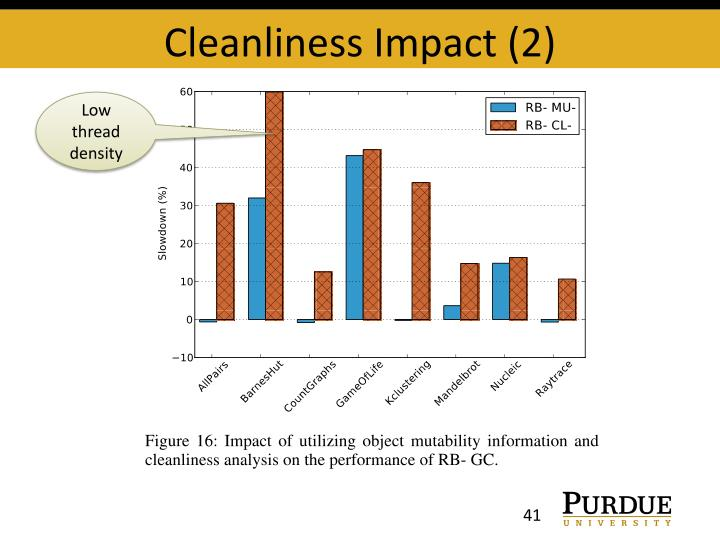 Cleanliness Impact