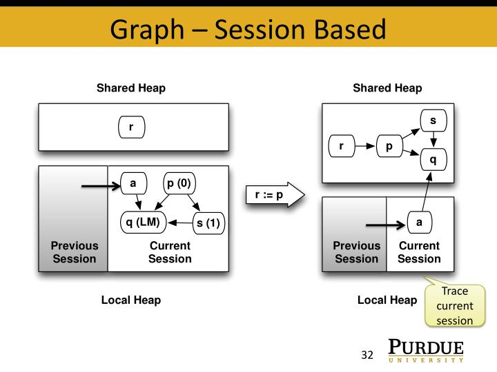 Graph – Session Based