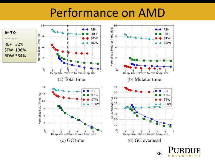 Performance on AMD