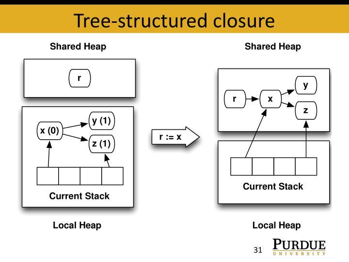 Tree-structured closure