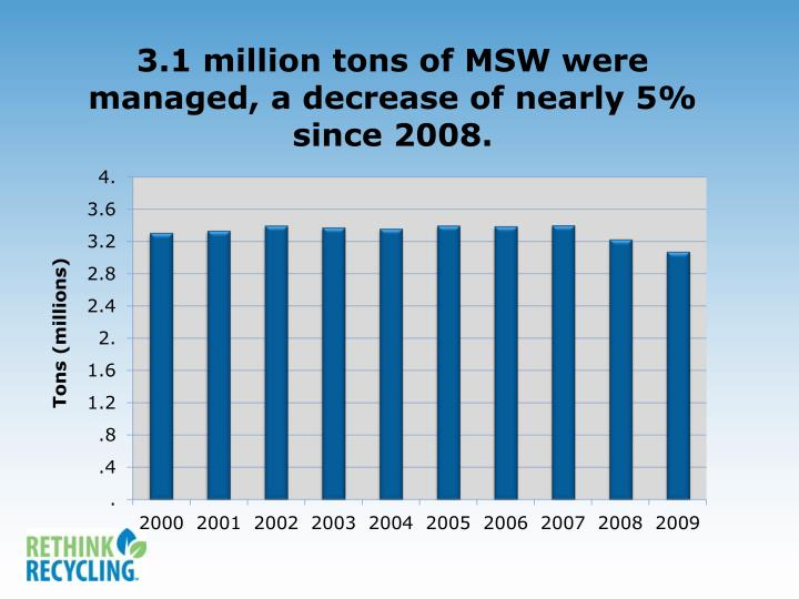 3.1 million tons of MSW were managed, a decrease of nearly 5% since 2008.