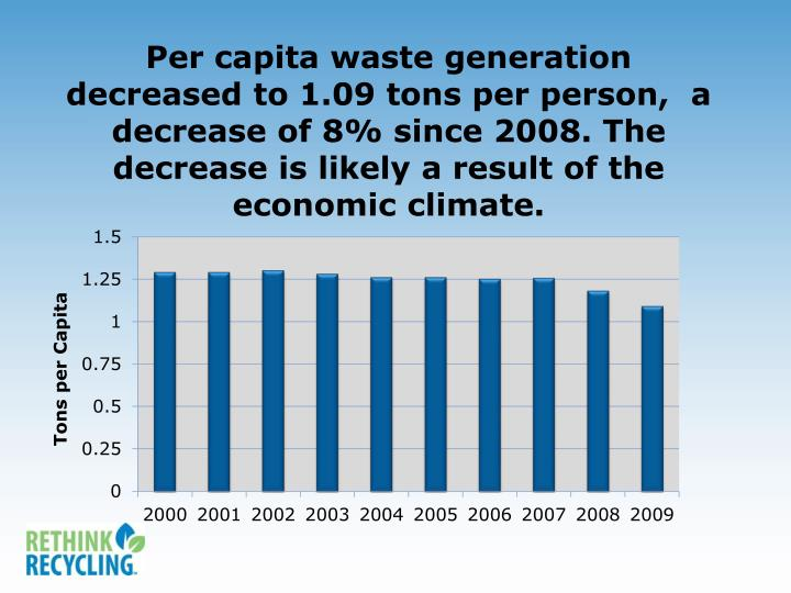 Per capita waste generation decreased to 1.09 tons per person,  a decrease of 8% since 2008. The decrease is likely a result of the economic climate.