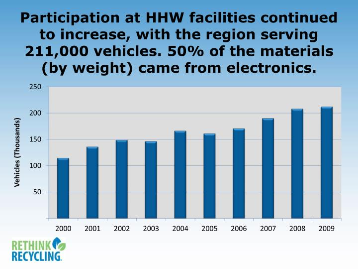 Participation at HHW facilities continued to increase, with the region serving 211,000 vehicles. 50% of the materials (by weight) came from electronics.