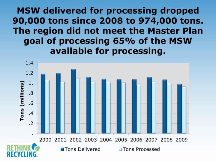 MSW delivered for processing dropped 90,000 tons since 2008 to 974,000 tons.  The region did not meet the Master Plan goal of processing 65% of the MSW available for processing.