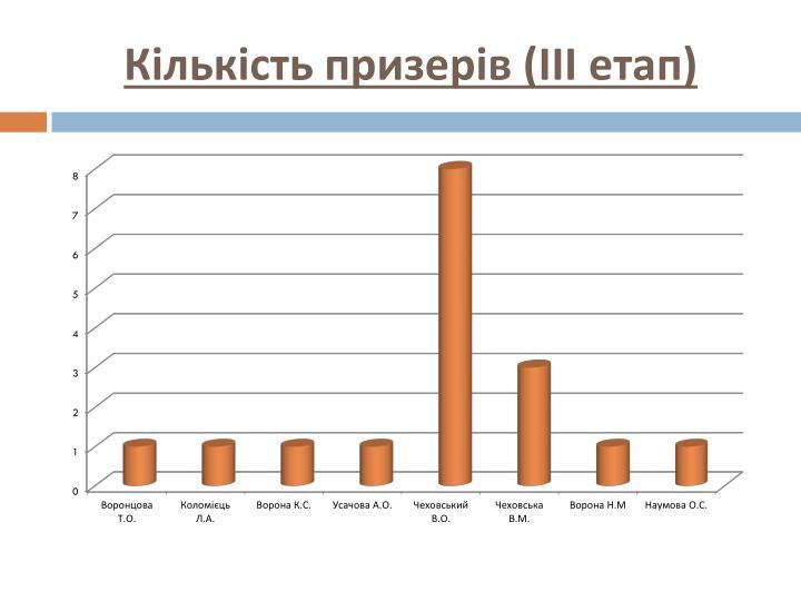 Кількість призерів (ІІІ етап)