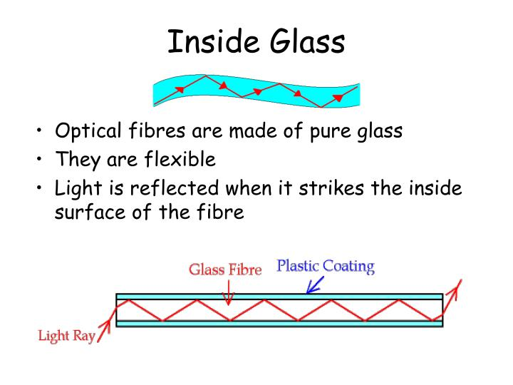 Inside glass