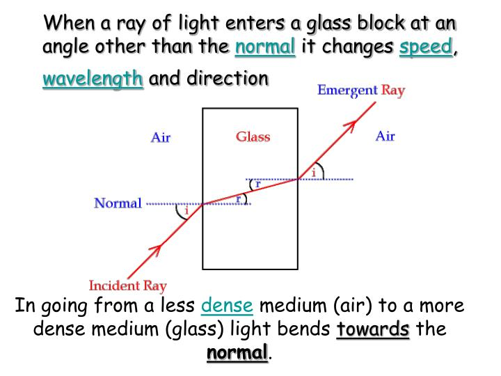 When a ray of light enters a glass block at an angle other than the