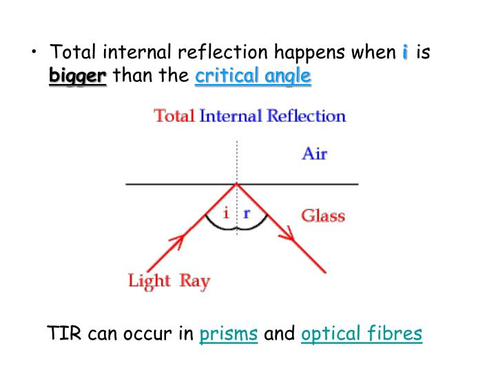 Total internal reflection happens when