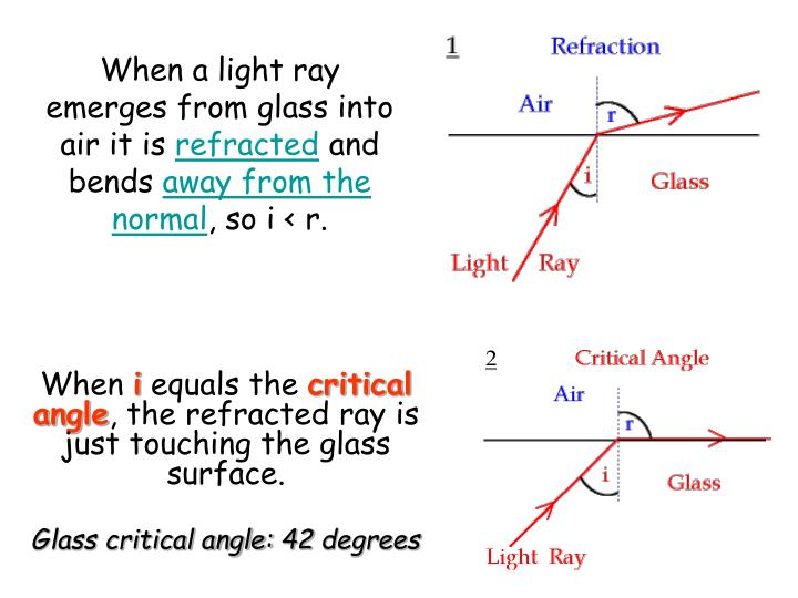 When a light ray emerges from glass into air it is