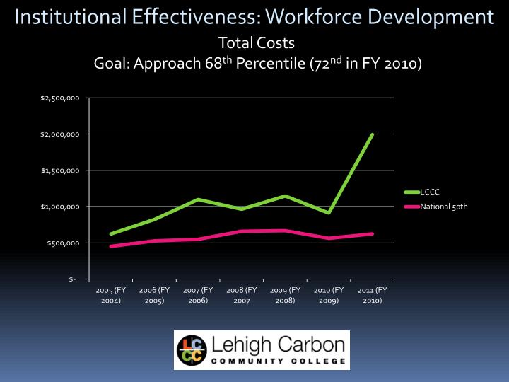 Institutional Effectiveness: Workforce Development