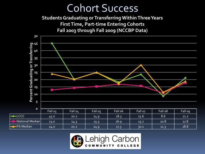 Cohort Success