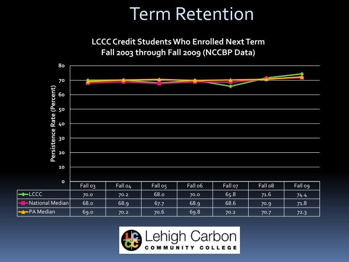 Term Retention