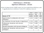 stem women v stem men significant differences climate