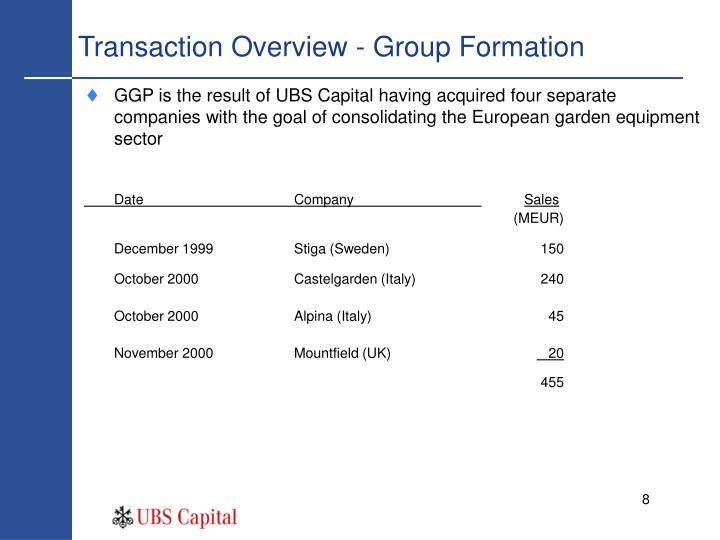 Transaction Overview - Group Formation