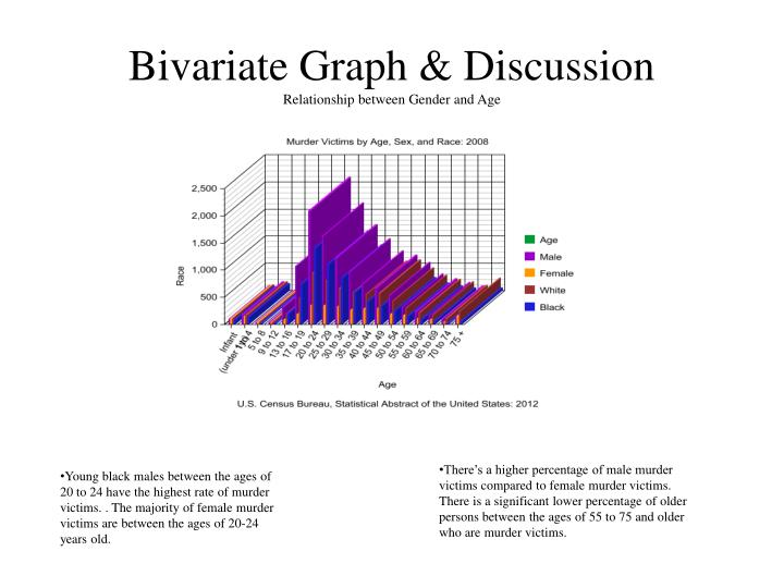 Bivariate Graph & Discussion